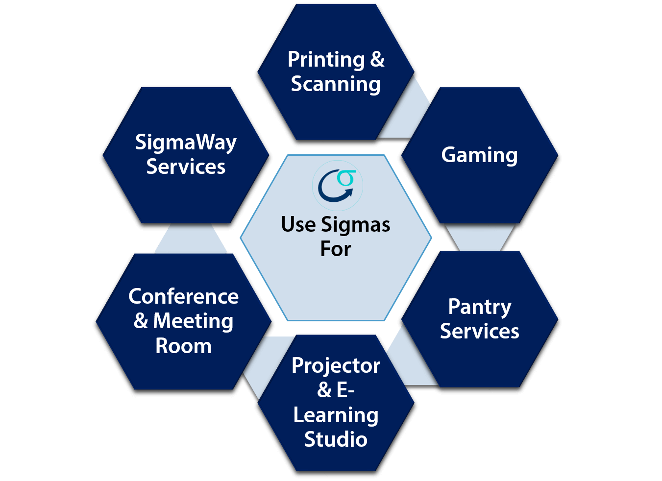 The Sigma System