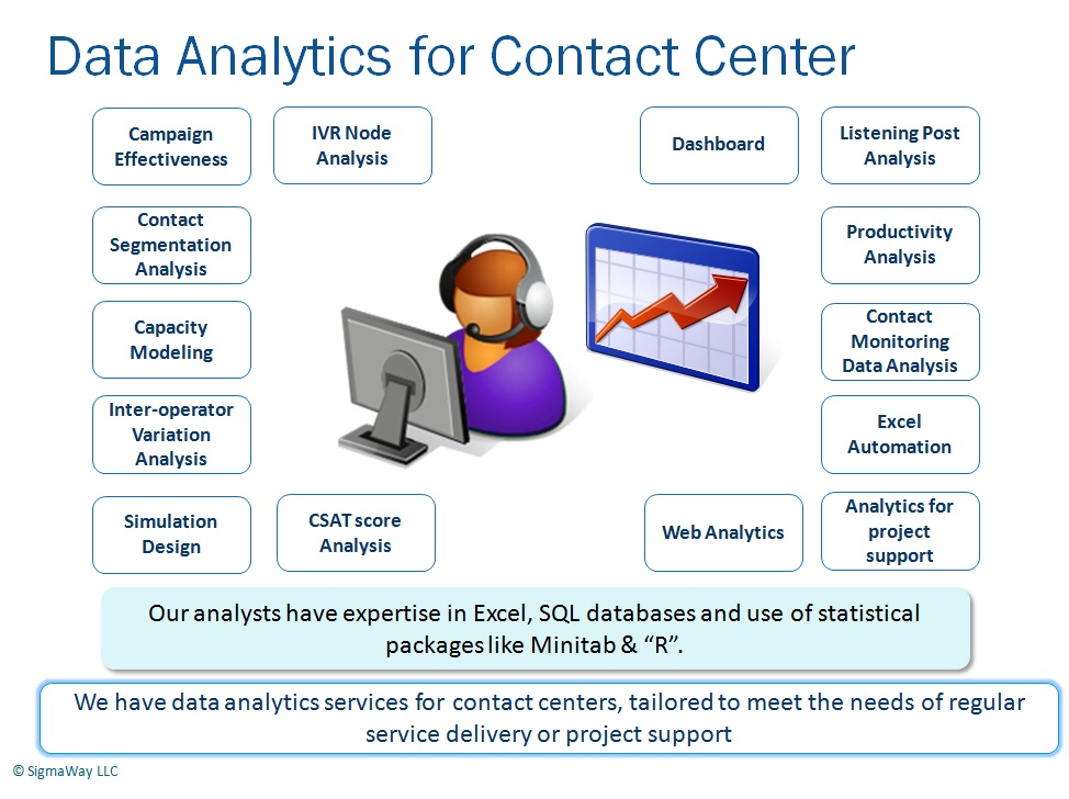 Contact Center Analytics