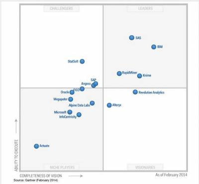 Gartner positions Rapidminer as Leader in Advanced Analytics Platform